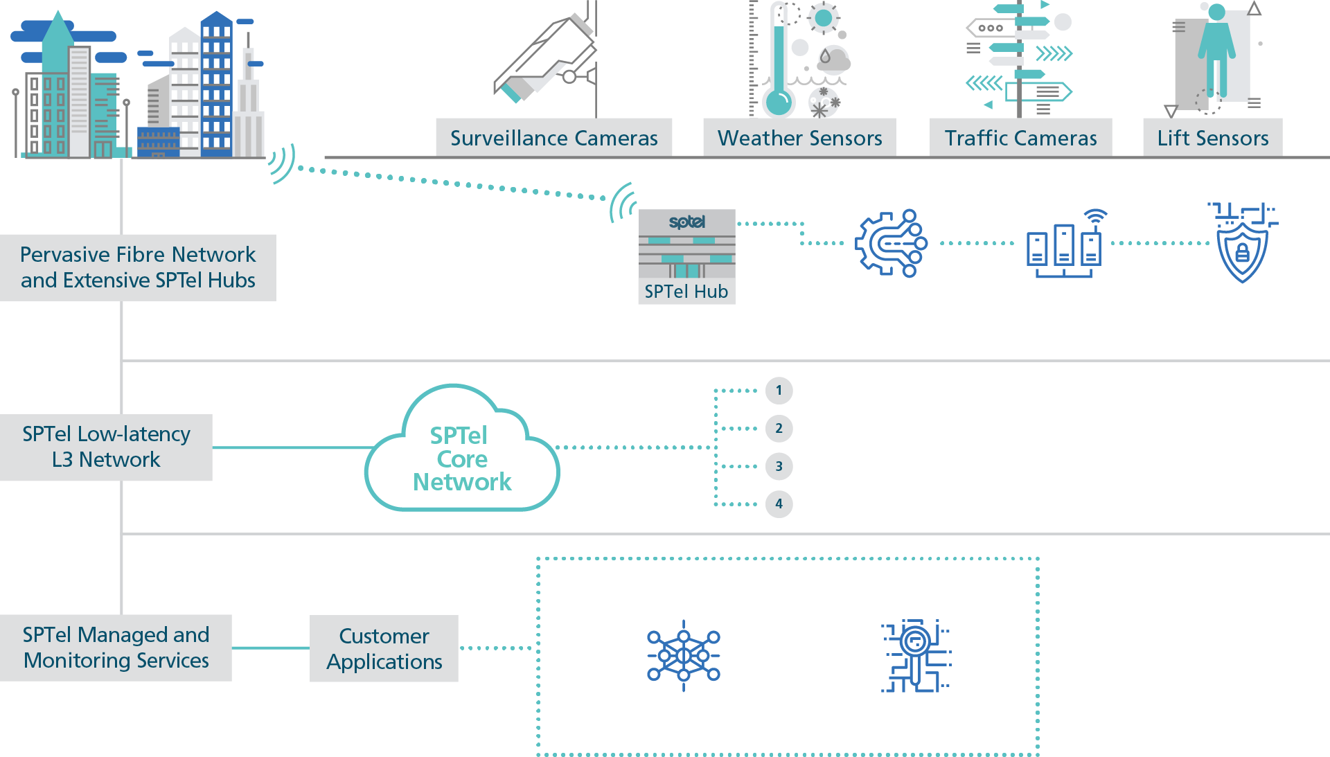 how-iot-as-a-service